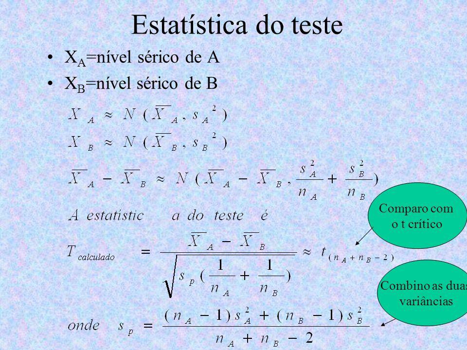 Estatística do teste X A =nível sérico de A X B =nível sérico de B Combino as duas variâncias Comparo com o t crítico