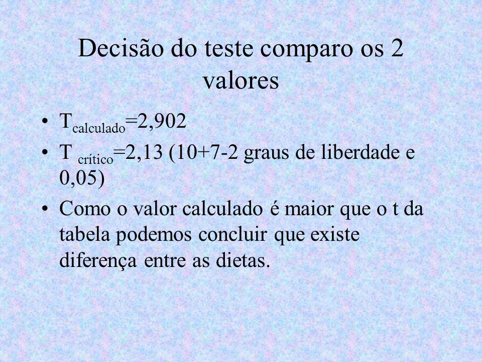 Decisão do teste comparo os 2 valores T calculado =2,902 T crítico =2,13 (10+7-2 graus de liberdade e 0,05) Como o valor calculado é maior que o t da