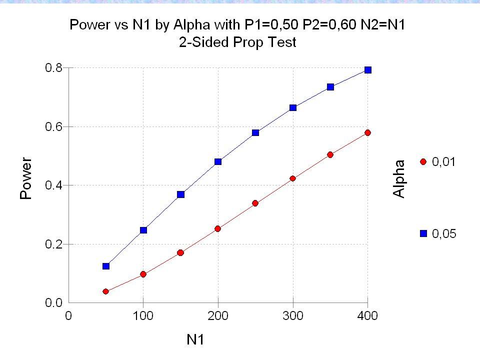 Valor de t na tabela com 5 gl e 5% é 2,57. Portanto rejeita-se a igualdade antes e depois