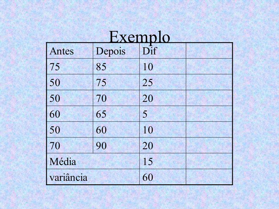 Exemplo AntesDepoisDif 758510 507525 507020 60655 506010 709020 Média15 variância60