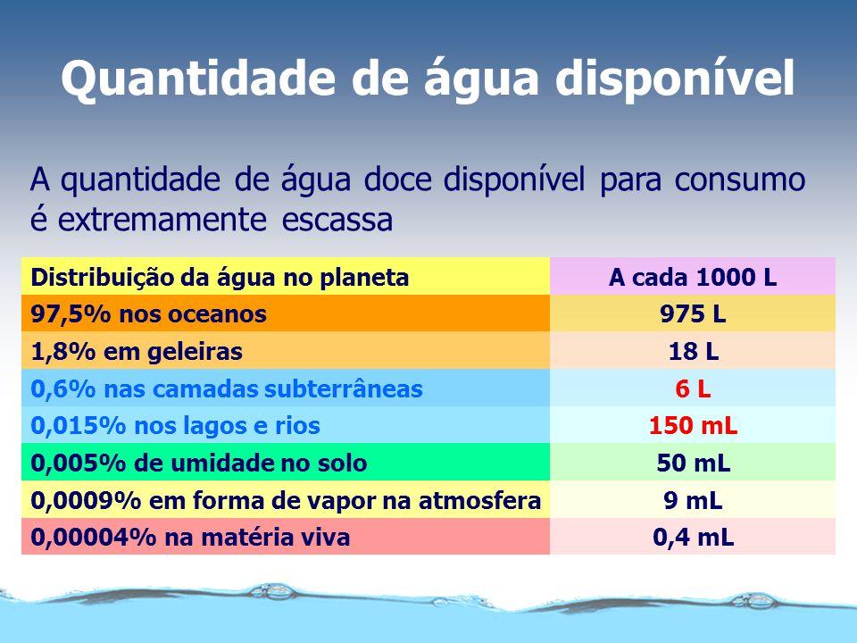 Água no corpo humano A água representa 70% da massa do corpo humano. Uma pessoa pode suportar até 50 dias sem comer, mas apenas 4 dias sem beber água.