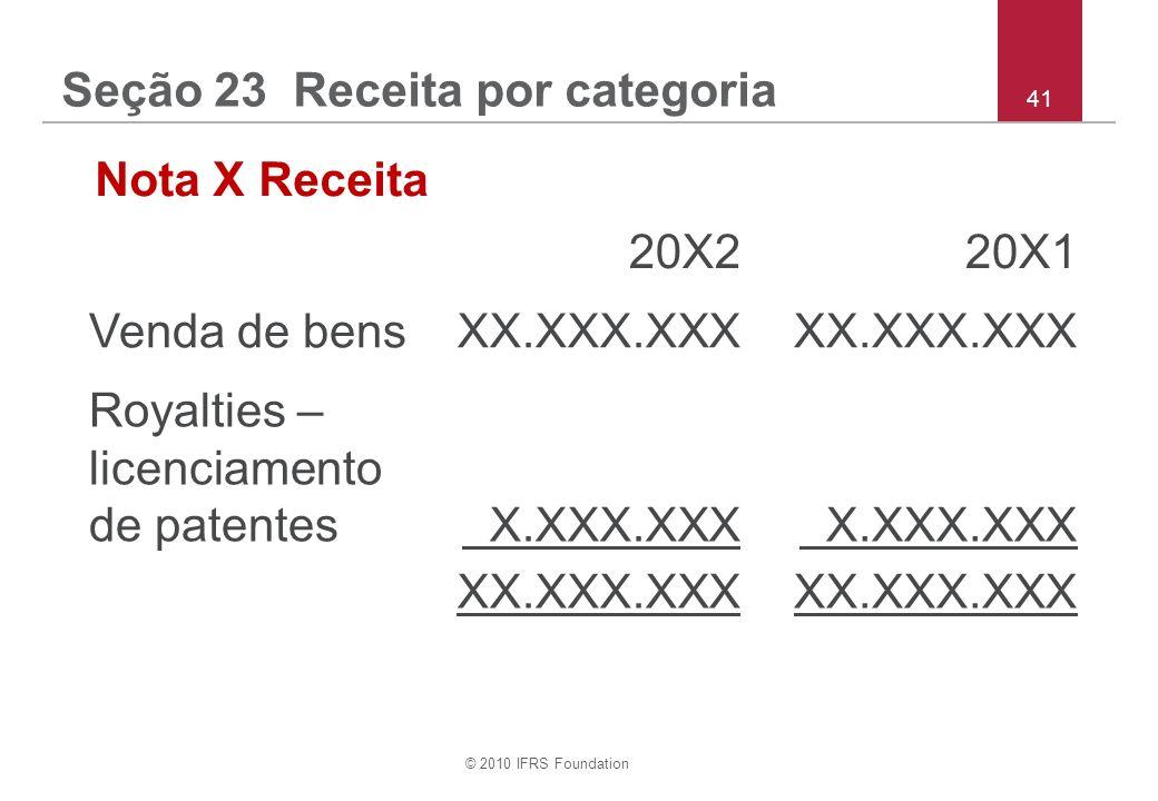 © 2010 IFRS Foundation 41 Seção 23 Receita por categoria Nota X Receita 20X220X1 Venda de bensXX.XXX.XXX Royalties – licenciamento de patentes X.XXX.X