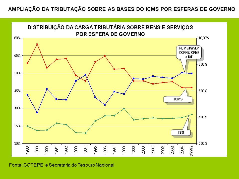 3 AMPLIAÇÃO DA TRIBUTAÇÃO SOBRE AS BASES DO ICMS POR ESFERAS DE GOVERNO Fonte: COTEPE e Secretaria do Tesouro Nacional