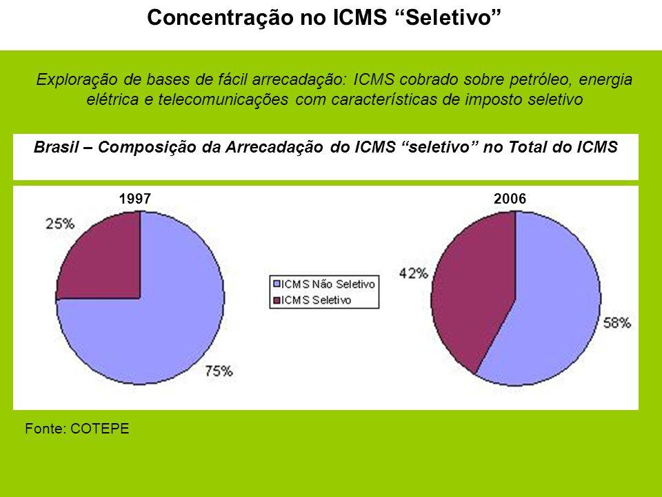 5 Brasil – Composição da Arrecadação do ICMS seletivo no Total do ICMS Concentração no ICMS Seletivo 19972006 Exploração de bases de fácil arrecadação: ICMS cobrado sobre petróleo, energia elétrica e telecomunicações com características de imposto seletivo Fonte: COTEPE