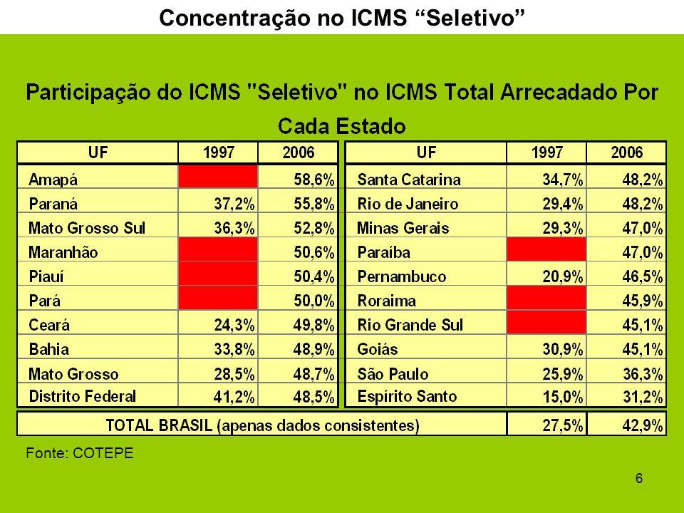 6 Concentração no ICMS Seletivo