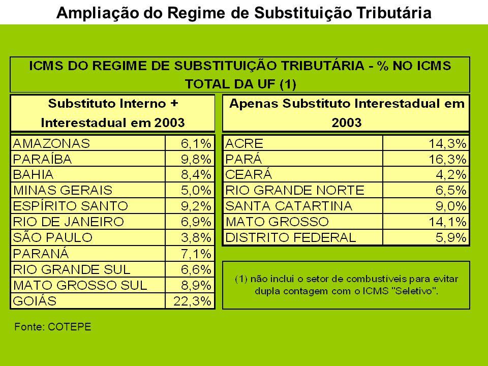 7 Ampliação do Regime de Substituição Tributária Fonte: COTEPE