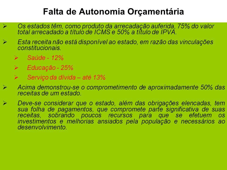 8 Falta de Autonomia Orçamentária Os estados têm, como produto da arrecadação auferida, 75% do valor total arrecadado a título de ICMS e 50% a título de IPVA.