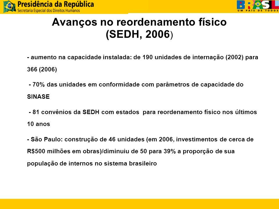 Avanços no reordenamento físico (SEDH, 2006 ) - aumento na capacidade instalada: de 190 unidades de internação (2002) para 366 (2006) - 70% das unidad