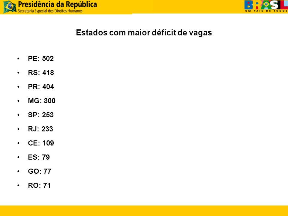Estados com maior déficit de vagas PE: 502 RS: 418 PR: 404 MG: 300 SP: 253 RJ: 233 CE: 109 ES: 79 GO: 77 RO: 71