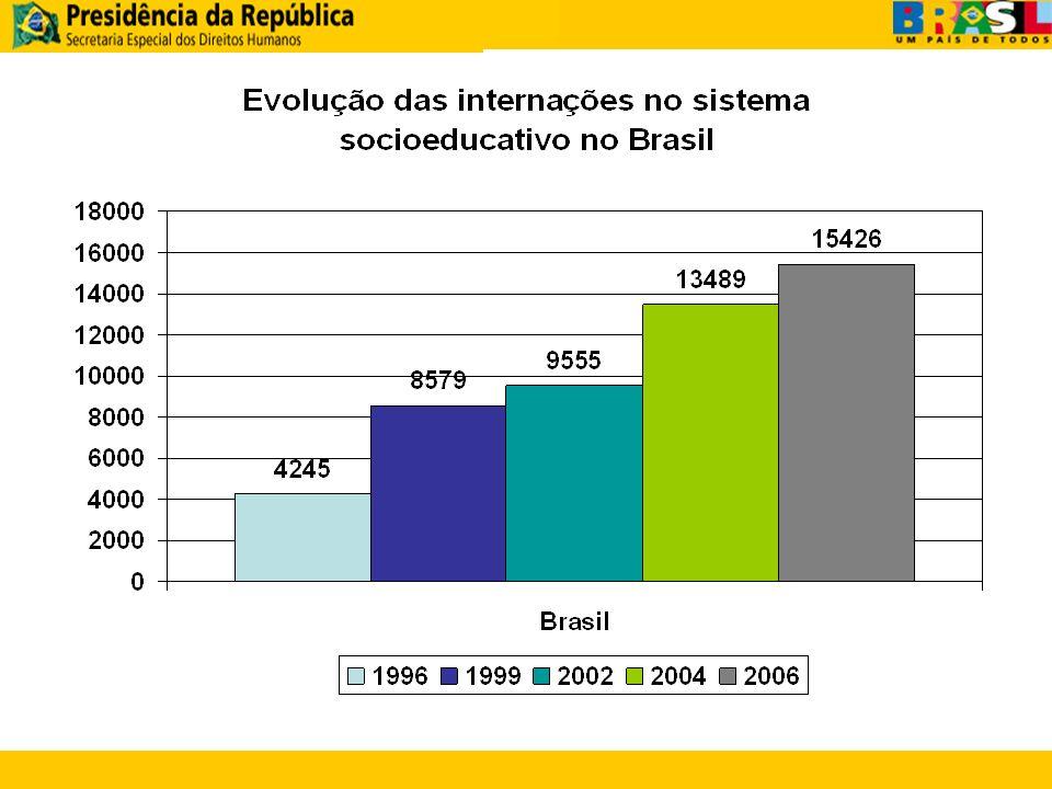 1.SP: 6.059 (39%) 2.RJ: 1.159 (7,5%) 3.RS: 1.110 (7,2%) 4.PE: 1.016 (6,6%) 5.PR: 895 (5,9%) 6.MG: 833 (5,4%) 7.CE: 669 (4,3%) 8.DF: 512 (3,3%) 9.ES: 331 (2,1%) 10.PA: 321 (2,1%) Estados com maior no.