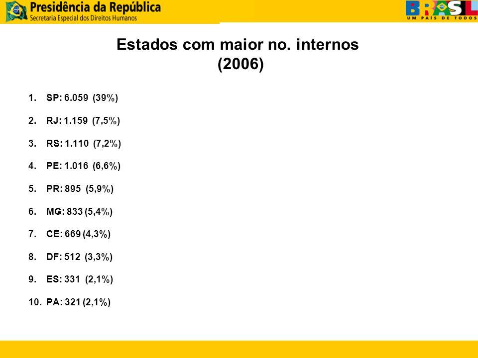 1.SP: 6.059 (39%) 2.RJ: 1.159 (7,5%) 3.RS: 1.110 (7,2%) 4.PE: 1.016 (6,6%) 5.PR: 895 (5,9%) 6.MG: 833 (5,4%) 7.CE: 669 (4,3%) 8.DF: 512 (3,3%) 9.ES: 3