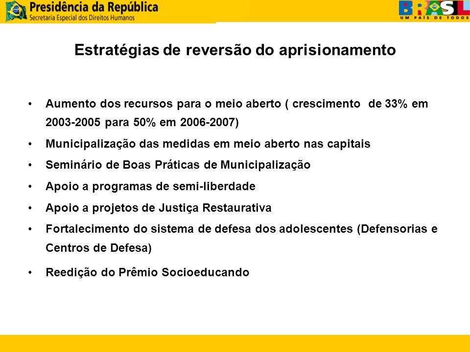 Estratégias de reversão do aprisionamento Aumento dos recursos para o meio aberto ( crescimento de 33% em 2003-2005 para 50% em 2006-2007) Municipaliz