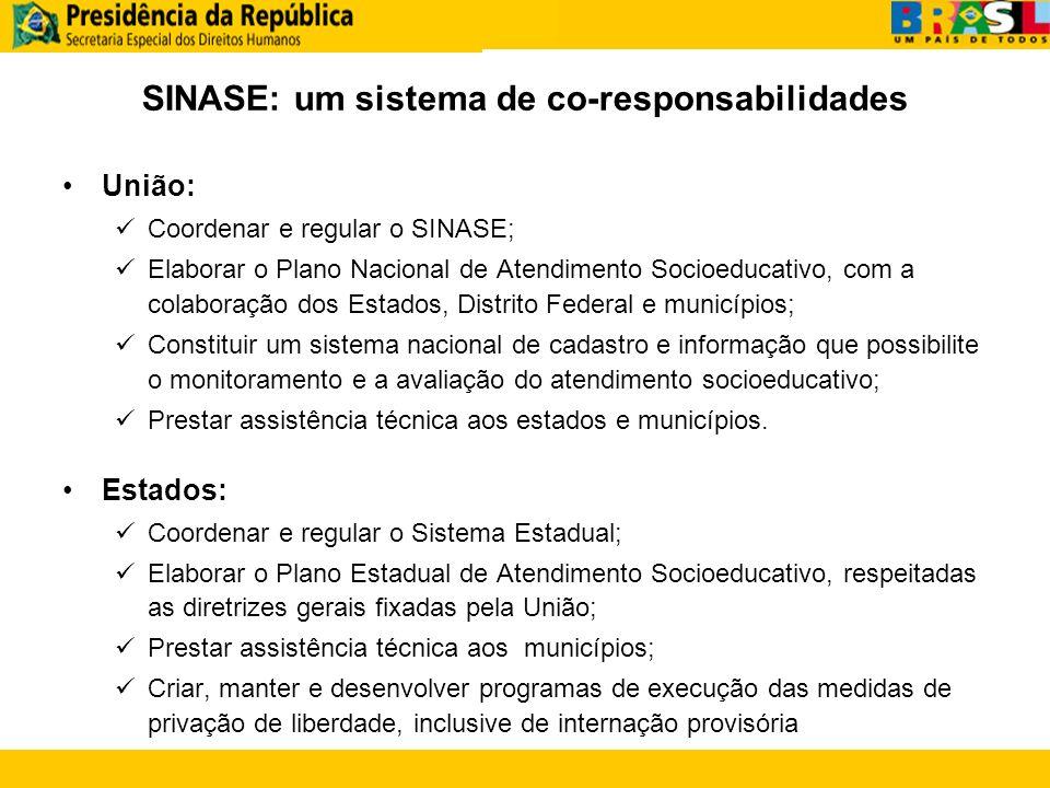 SINASE: um sistema de co-responsabilidades União: Coordenar e regular o SINASE; Elaborar o Plano Nacional de Atendimento Socioeducativo, com a colabor