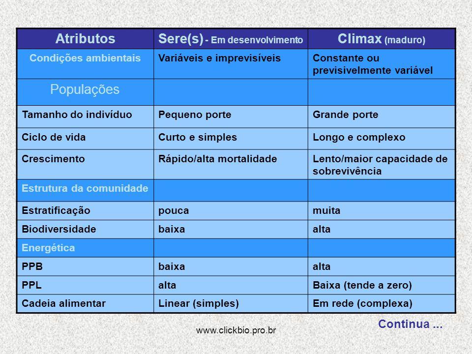 www.clickbio.pro.br AtributosSere(s) - Em desenvolvimento Climax (maduro) Condições ambientaisVariáveis e imprevisíveisConstante ou previsivelmente va