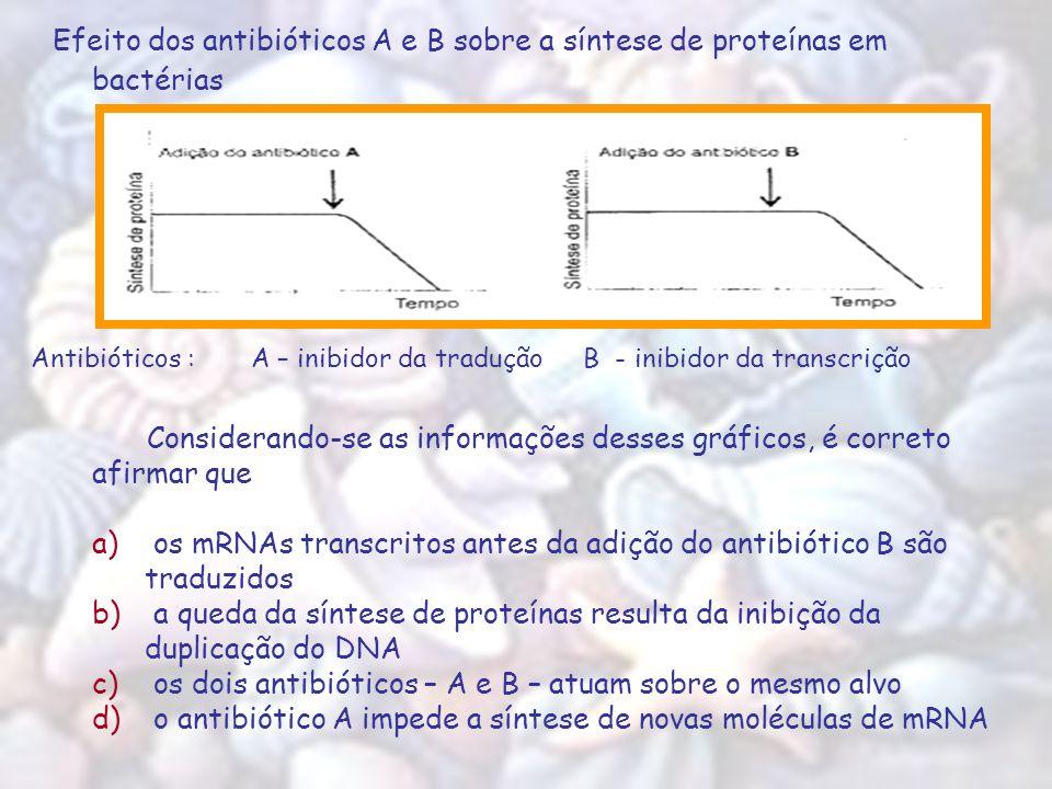 Considerando-se as informações desses gráficos, é correto afirmar que a) os mRNAs transcritos antes da adição do antibiótico B são traduzidos b) a que