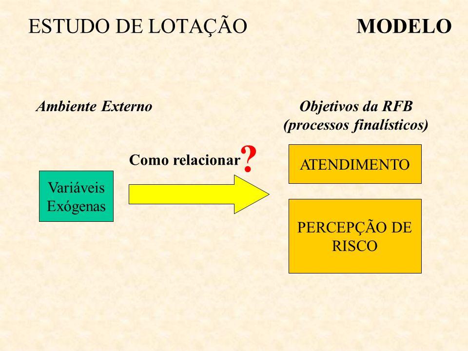 Ambiente Externo Processo A Processo B Volumes dos Processos Locais MODELOESTUDO DE LOTAÇÃO Levantamento dos Recursos Necessários Micro-regiões geográ