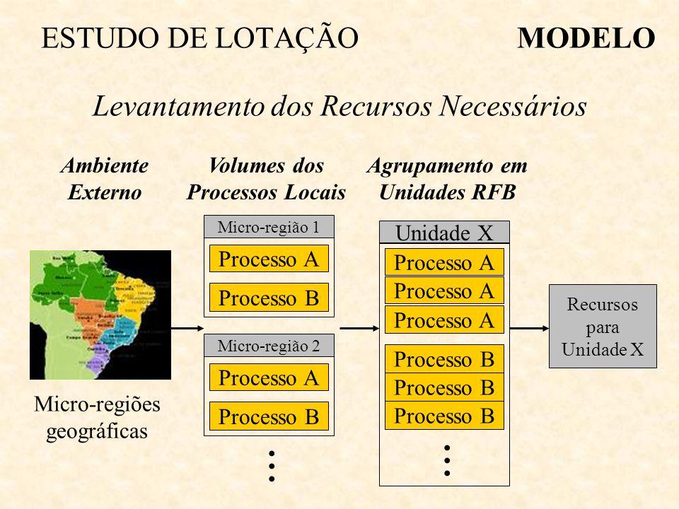 Ambiente Externo Processo A Processo B Volumes dos Processos Locais MODELOESTUDO DE LOTAÇÃO Levantamento dos Recursos Necessários Micro-regiões geográficas Recursos para Unidade X Unidade X Processo A Processo B...