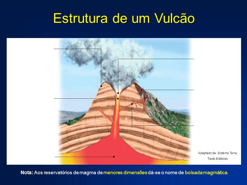 Estrutura de um Vulcão Nota: Aos reservatórios de magma de menores dimensões dá-se o nome de bolsada magmática. Adaptado de: Sistema Terra, Texto Edit