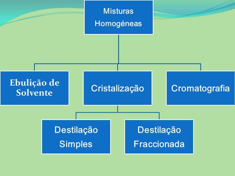 Misturas Homogéneas Ebulição de Solvente Cristalização Destilação Simples Destilação Fraccionada Cromatografia