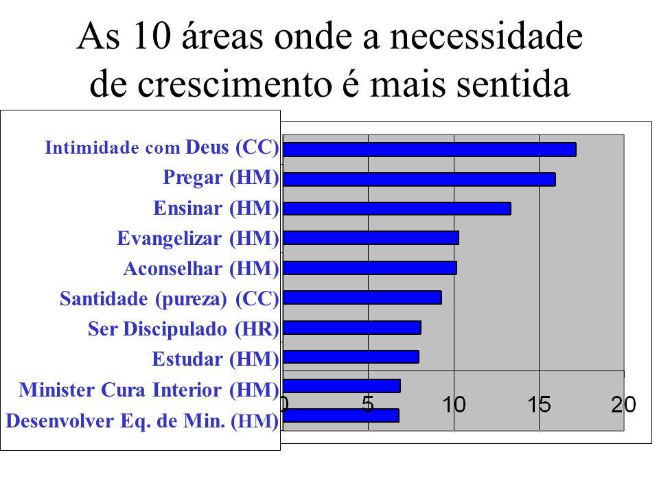 As 10 áreas onde a necessidade de crescimento é mais sentida Intimidade com Deus (CC) Pregar (HM) Ensinar (HM) Evangelizar (HM) Aconselhar (HM) Santid