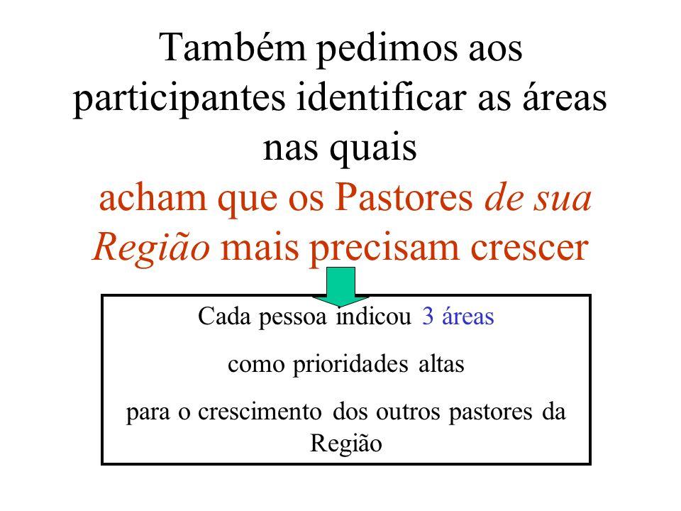 Também pedimos aos participantes identificar as áreas nas quais acham que os Pastores de sua Região mais precisam crescer Cada pessoa indicou 3 áreas