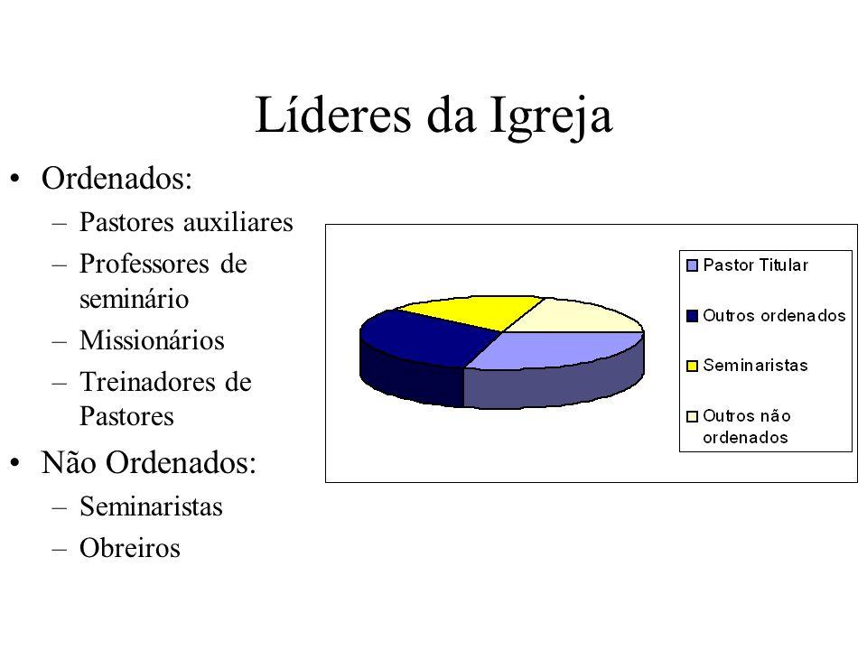 Regiões do Brasil bem representados Norte Nordeste Centro-Oeste Sudeste Sul