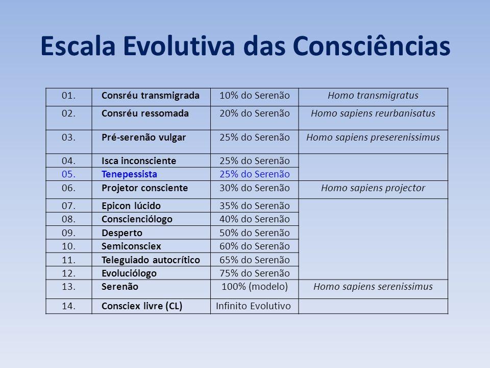 CONCEITOS BÁSICOS DA PROÉXIS
