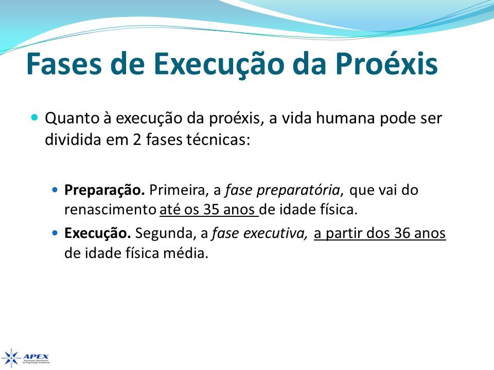 Fases de Execução da Proéxis Quanto à execução da proéxis, a vida humana pode ser dividida em 2 fases técnicas: Preparação. Primeira, a fase preparató