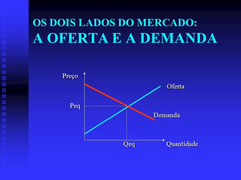 OS DOIS LADOS DO MERCADO: A OFERTA E A DEMANDA Preço Preço Oferta Oferta Peq Peq Demanda Demanda Qeq Quantidade Qeq Quantidade