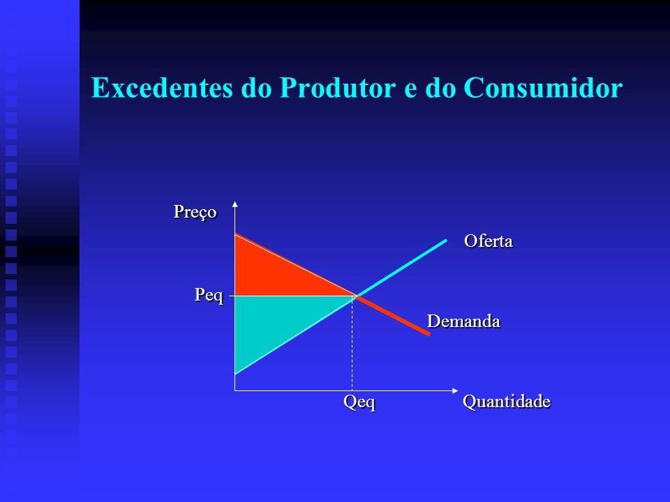 Excedentes do Produtor e do Consumidor Preço Preço Oferta Oferta Peq Peq Demanda Demanda Qeq Quantidade Qeq Quantidade