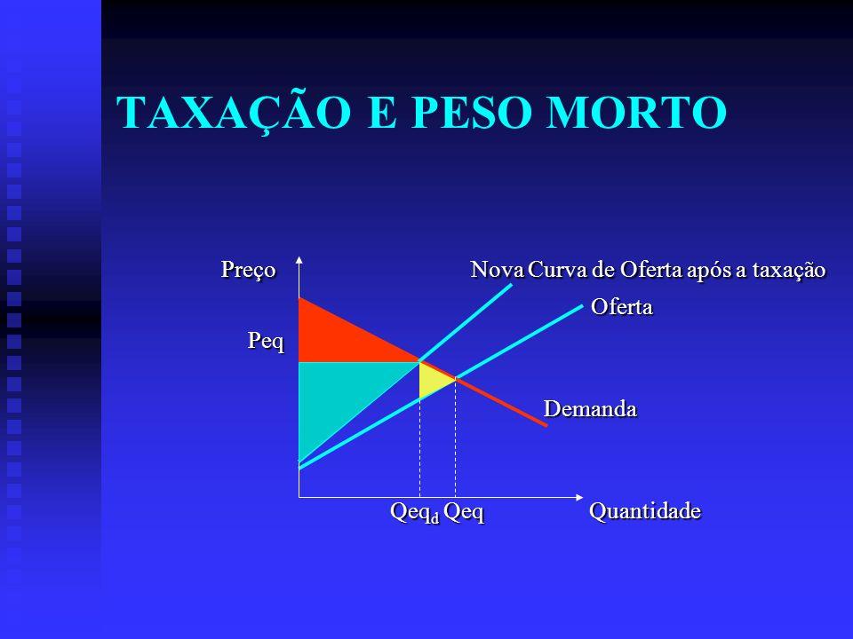 TAXAÇÃO E PESO MORTO Preço Nova Curva de Oferta após a taxação Preço Nova Curva de Oferta após a taxação Oferta Oferta Peq Peq Demanda Demanda Qeq d Qeq Quantidade Qeq d Qeq Quantidade