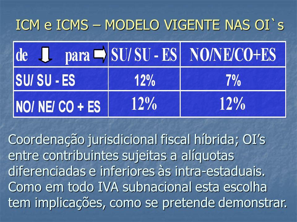 ICM e ICMS – MODELO VIGENTE NAS OI`s Coordenação jurisdicional fiscal híbrida; OIs entre contribuintes sujeitas a alíquotas diferenciadas e inferiores às intra-estaduais.