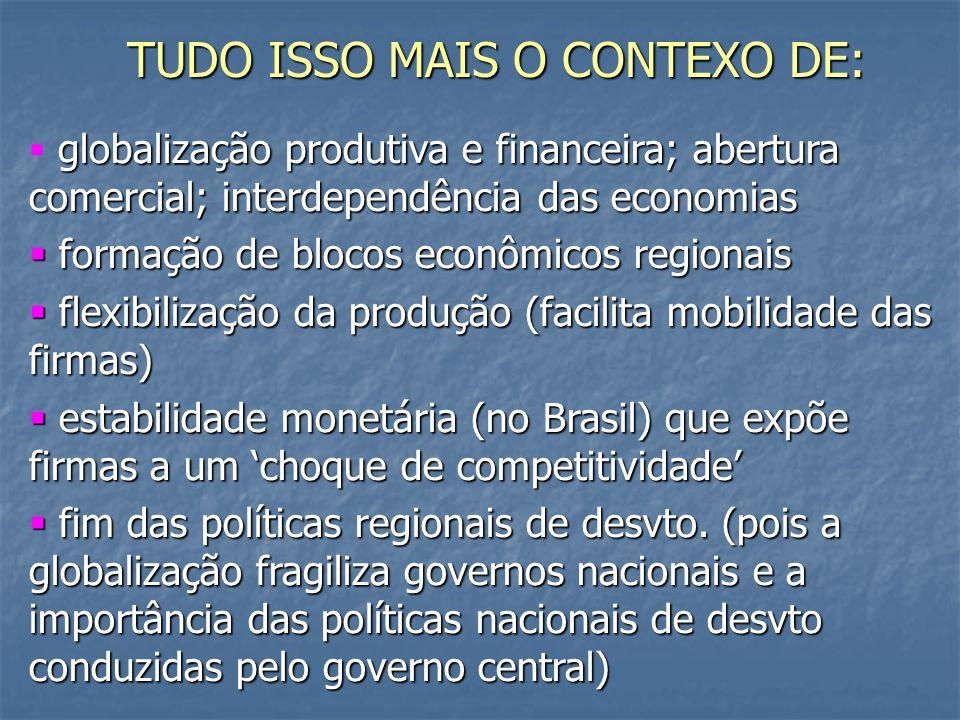 TUDO ISSO MAIS O CONTEXO DE: globalização produtiva e financeira; abertura comercial; interdependência das economias formação de blocos econômicos regionais formação de blocos econômicos regionais flexibilização da produção (facilita mobilidade das firmas) flexibilização da produção (facilita mobilidade das firmas) estabilidade monetária (no Brasil) que expõe firmas a um choque de competitividade estabilidade monetária (no Brasil) que expõe firmas a um choque de competitividade fim das políticas regionais de desvto.
