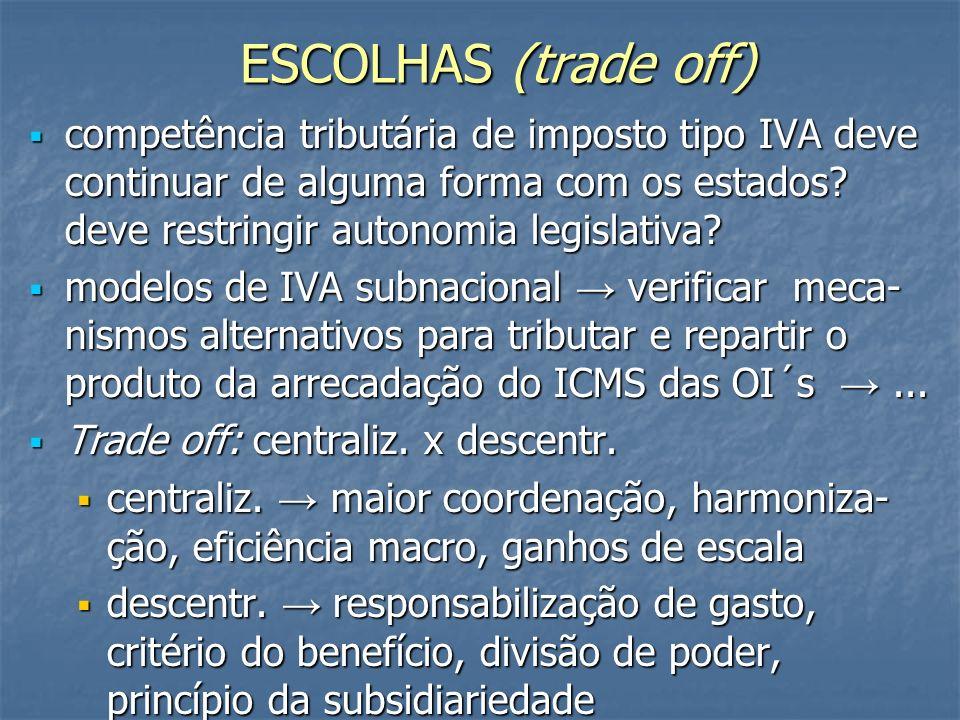 ESCOLHAS (trade off) competência tributária de imposto tipo IVA deve continuar de alguma forma com os estados.