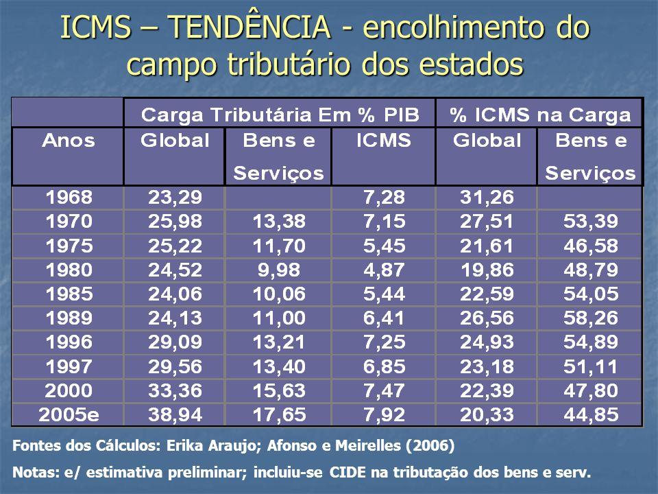 ICMS – TENDÊNCIA - encolhimento do campo tributário dos estados Fontes dos Cálculos: Erika Araujo; Afonso e Meirelles (2006) Notas: e/ estimativa preliminar; incluiu-se CIDE na tributação dos bens e serv.