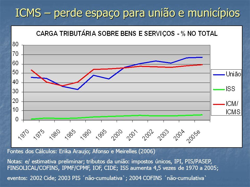 ICMS – perde espaço para união e municípios Fontes dos Cálculos: Erika Araujo; Afonso e Meirelles (2006) Notas: e/ estimativa preliminar; tributos da união: impostos únicos, IPI, PIS/PASEP, FINSOLICAL/COFINS, IPMF/CPMF, IOF, CIDE; ISS aumenta 4,5 vezes de 1970 a 2005; eventos: 2002 Cide; 2003 PIS ´não-cumulativa`; 2004 COFINS ´não-cumulativa`