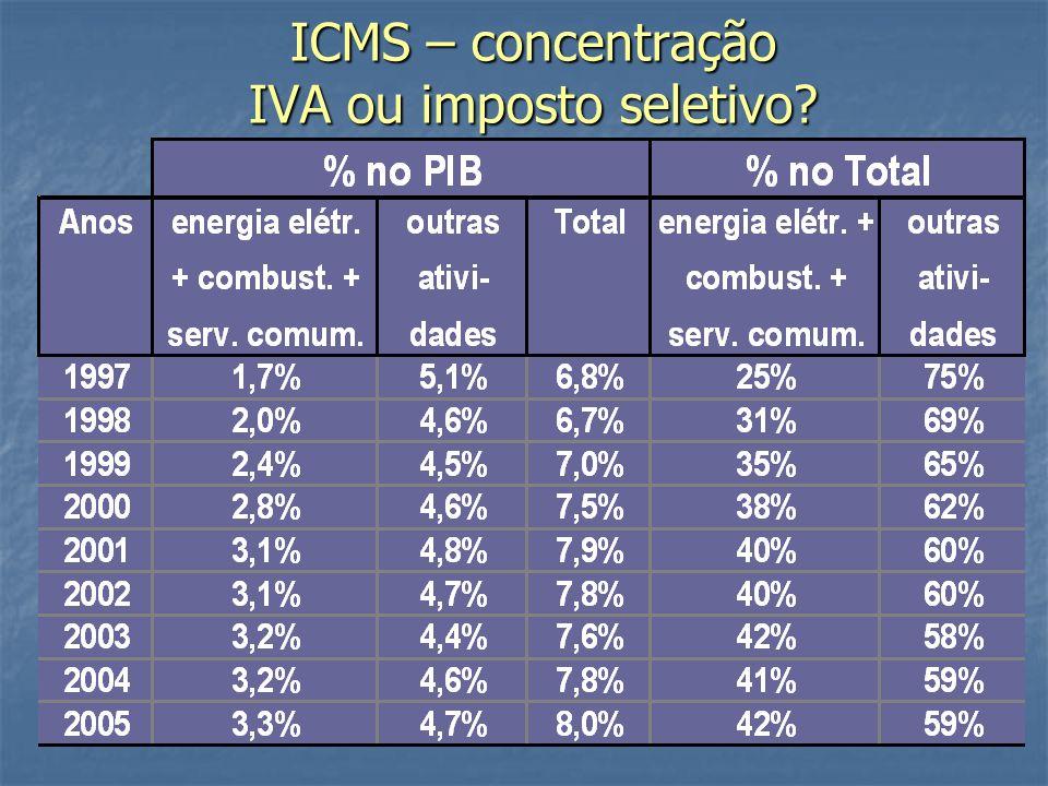 ICMS – concentração IVA ou imposto seletivo?