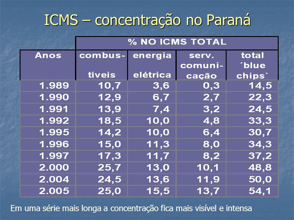 ICMS – concentração no Paraná Em uma série mais longa a concentração fica mais visível e intensa