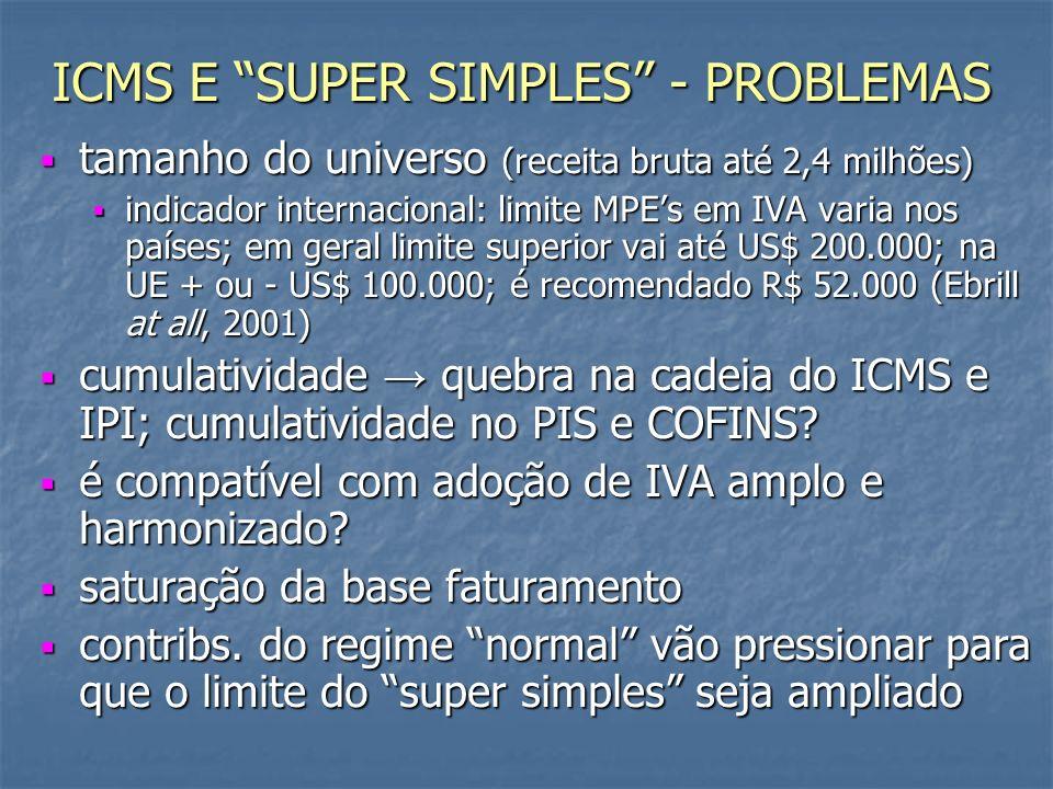 ICMS E SUPER SIMPLES - PROBLEMAS tamanho do universo (receita bruta até 2,4 milhões) tamanho do universo (receita bruta até 2,4 milhões) indicador internacional: limite MPEs em IVA varia nos países; em geral limite superior vai até US$ 200.000; na UE + ou - US$ 100.000; é recomendado R$ 52.000 (Ebrill at all, 2001) indicador internacional: limite MPEs em IVA varia nos países; em geral limite superior vai até US$ 200.000; na UE + ou - US$ 100.000; é recomendado R$ 52.000 (Ebrill at all, 2001) cumulatividade quebra na cadeia do ICMS e IPI; cumulatividade no PIS e COFINS.