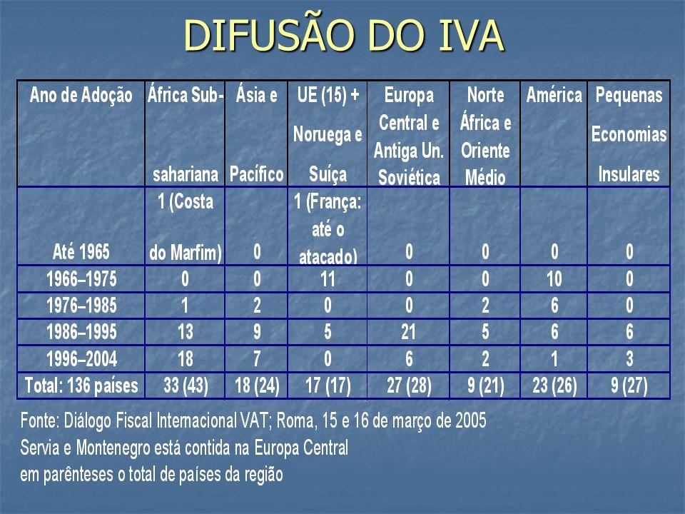 DIFUSÃO DO IVA