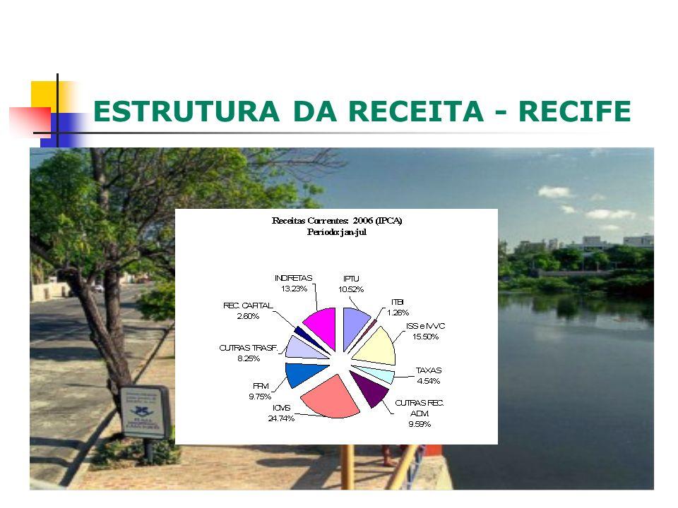 ESTRUTURA DA RECEITA - RECIFE