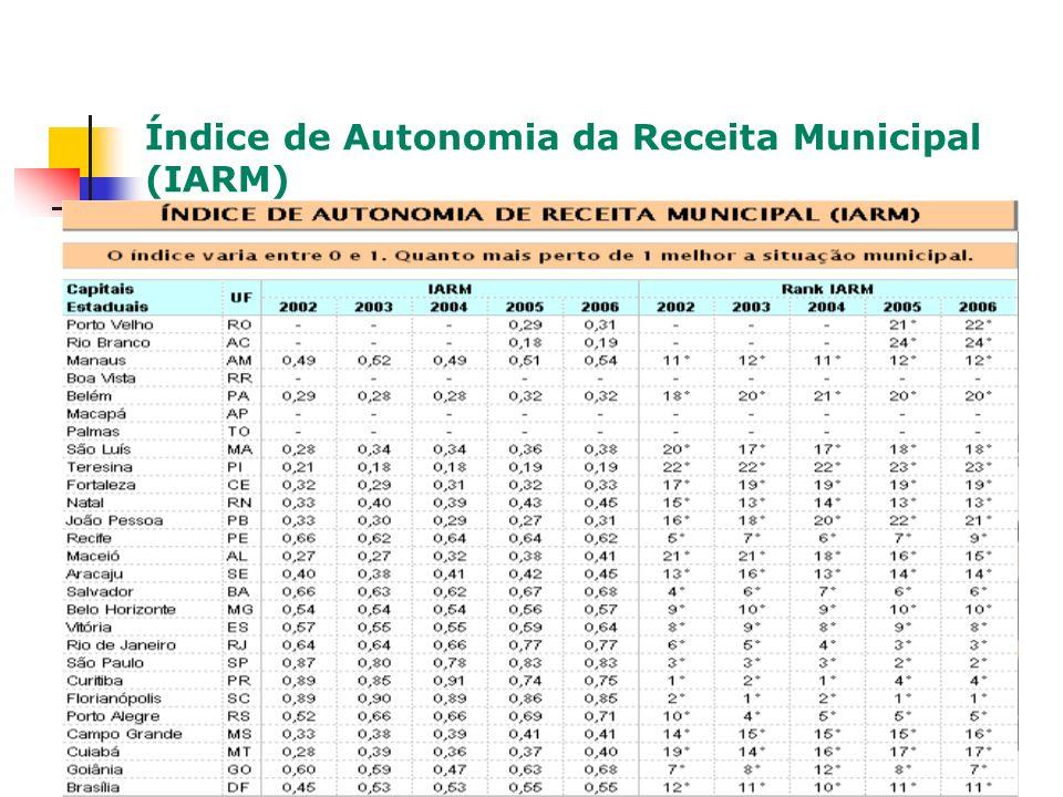 Índice de Autonomia da Receita Municipal (IARM)