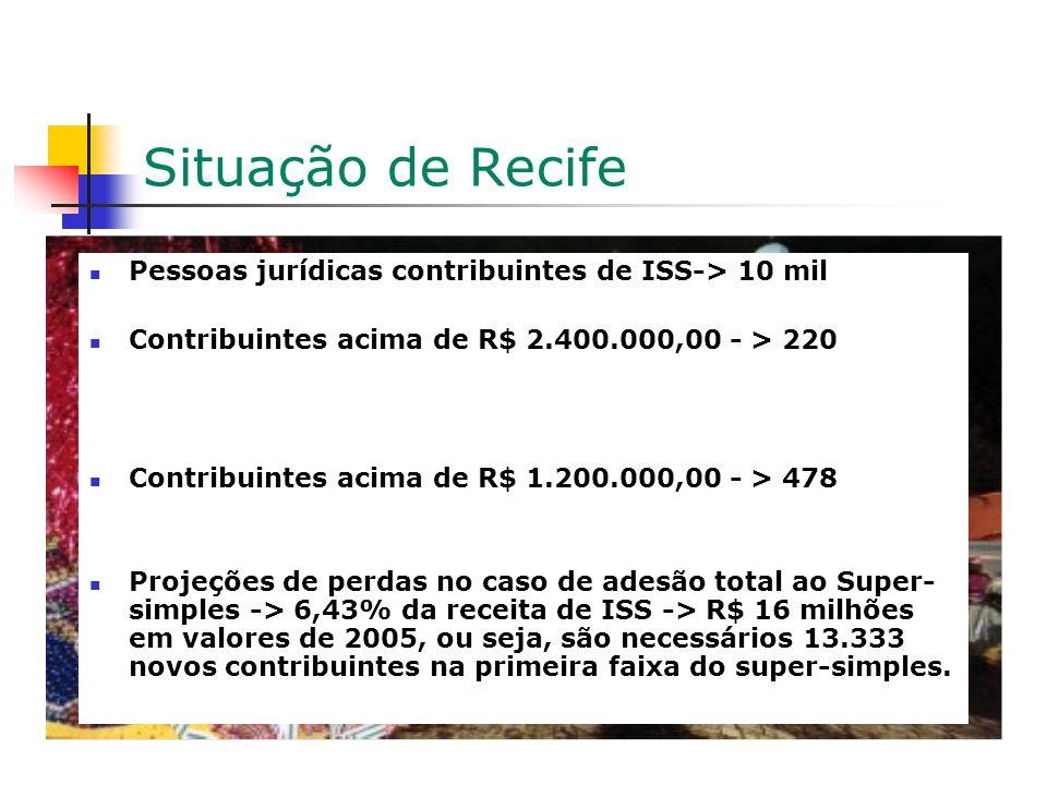 Situação de Recife Pessoas jurídicas contribuintes de ISS-> 10 mil Contribuintes acima de R$ 2.400.000,00 - > 220 Contribuintes acima de R$ 1.200.000,00 - > 478 Projeções de perdas no caso de adesão total ao Super- simples -> 6,43% da receita de ISS -> R$ 16 milhões em valores de 2005, ou seja, são necessários 13.333 novos contribuintes na primeira faixa do super-simples.