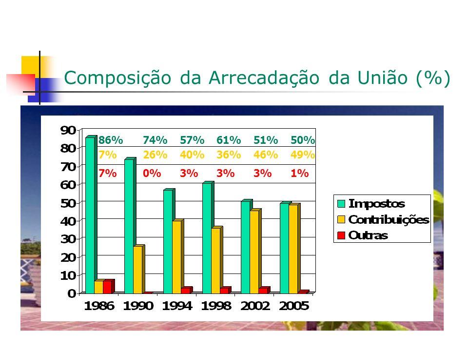 Composição da Arrecadação da União (%) 86% 7% 74% 0% 26% 57% 3% 40% 61% 3% 36% 51% 3% 46% 50% 1% 49%