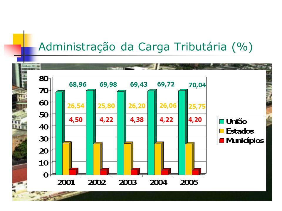 Administração da Carga Tributária (%) 69,72 68,9669,43 70,04 69,98 4,224,504,224,384,20 26,06 26,5425,8026,20 25,75