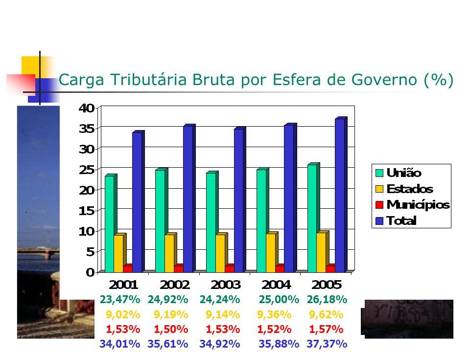 Carga Tributária Bruta por Esfera de Governo (%) 25,00% 1,52% 9,36% 35,88% 23,47% 1,53% 9,02% 34,01% 24,92% 1,50% 9,19% 35,61% 24,24% 1,53% 9,14% 34,92% 26,18% 1,57% 9,62% 37,37%