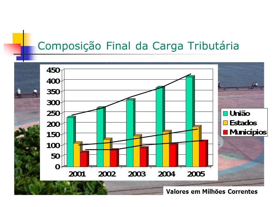 Composição Final da Carga Tributária Valores em Milhões Correntes