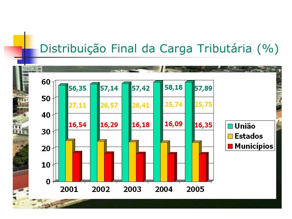 Distribuição Final da Carga Tributária (%) 57,8956,3557,42 58,18 57,14 16,35 16,5416,2916,18 16,09 25,75 27,1126,5726,41 25,74