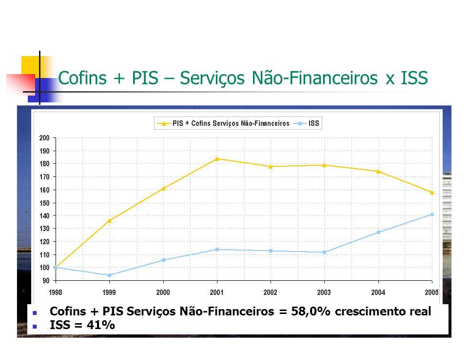 Cofins + PIS – Serviços Não-Financeiros x ISS Cofins + PIS Serviços Não-Financeiros = 58,0% crescimento real ISS = 41%