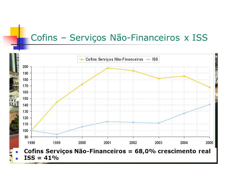 Cofins – Serviços Não-Financeiros x ISS Cofins Serviços Não-Financeiros = 68,0% crescimento real ISS = 41%